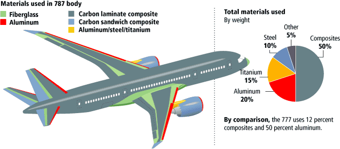 boeing flight meaning