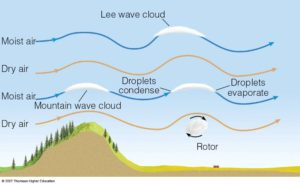 wave clouds