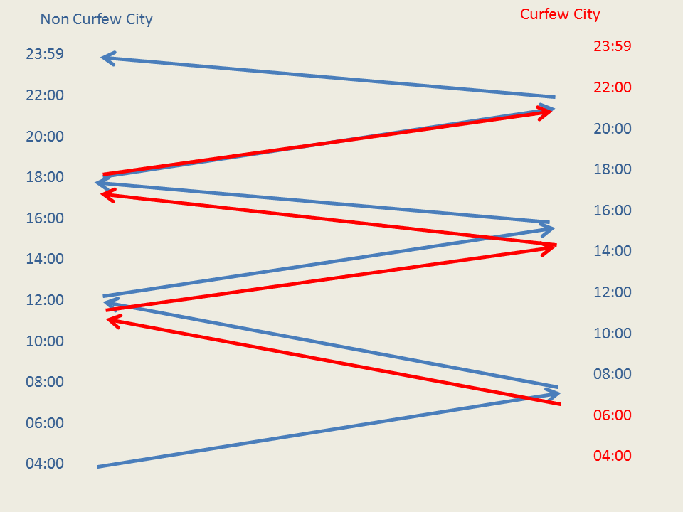 Airport curfew and airline competitiveness effects.