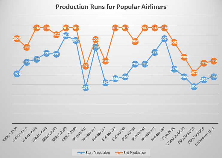It may surprise you learn how long or how short a time some of our iconic airliners were produced for. Those with an end date of 2018 are still production.