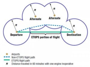 ETOPS (Extended Operations)